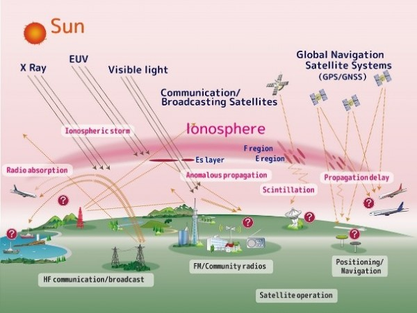 Ionosphere | Thai GNSS and Space Weather Information Data Center
